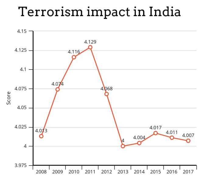 What the Promotion of Terrorism has done to India and Other Countries?