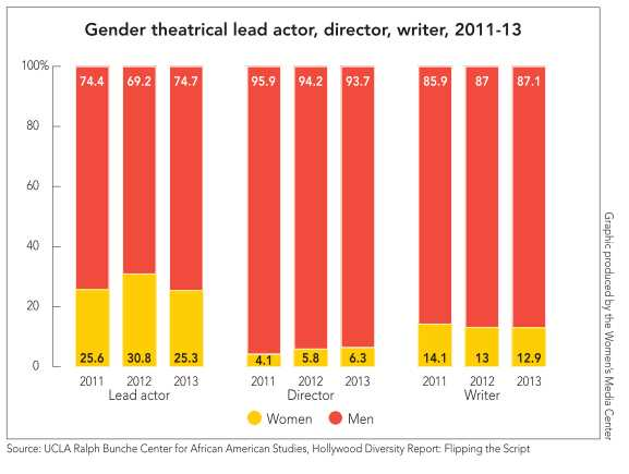 Dominance of Men in the Film Industry.