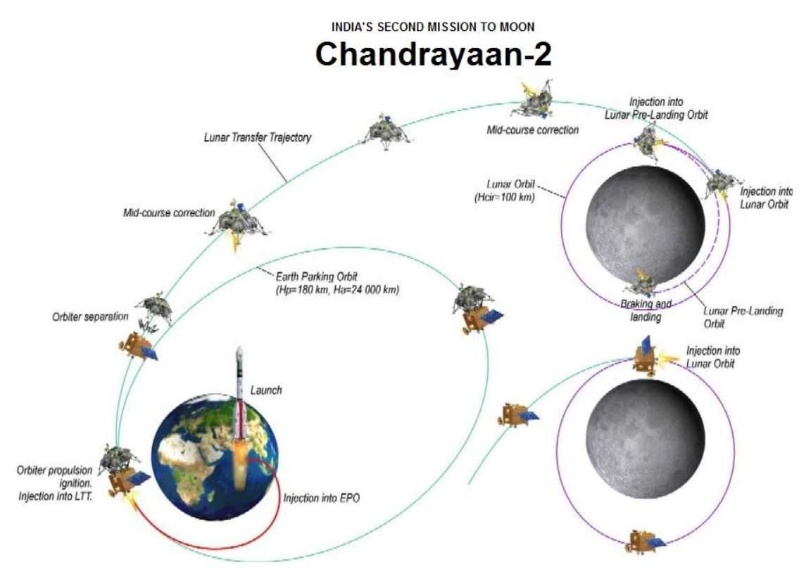 India's Moon Mission