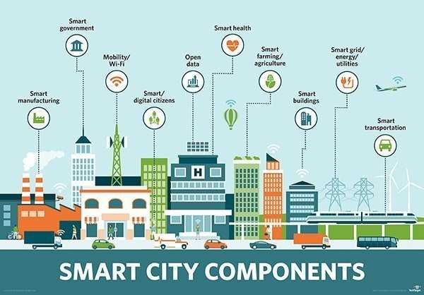 Smart Cities Reality or Dream?
