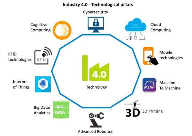 Industry 4.0 (Design principles and goals)