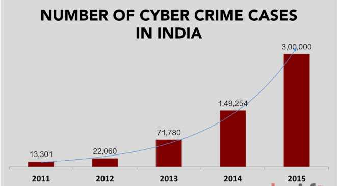 Increasing Crime Rates in India